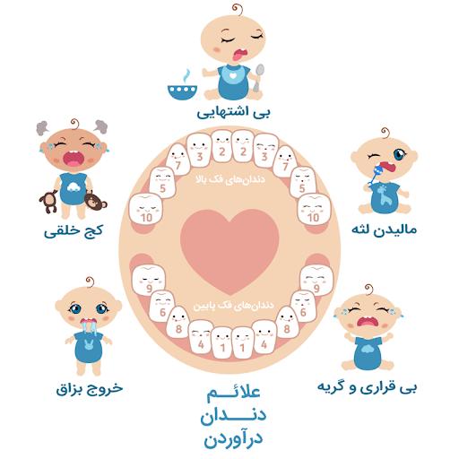علائم دندان در آوردن نوزاد